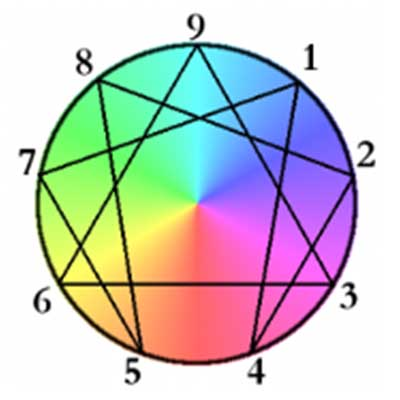 Enneagram Recovery Tool
